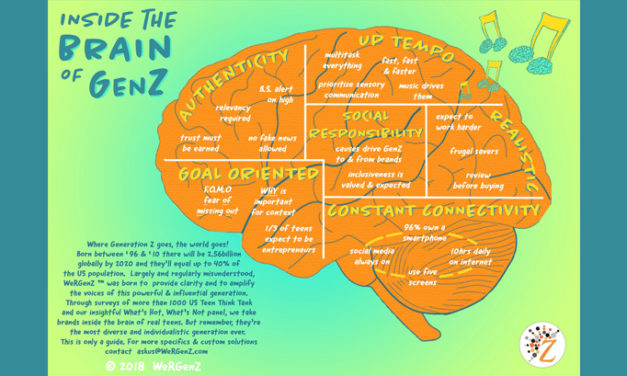 Inside the Brain of GenZ