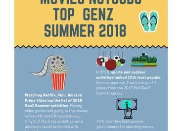 The GenZ Summer of 2018 is in the History Books
